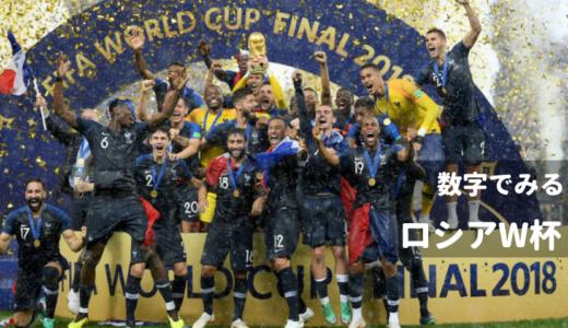 数字でみる「ワールドカップ2018 ロシア大会」-気になるお金事情
