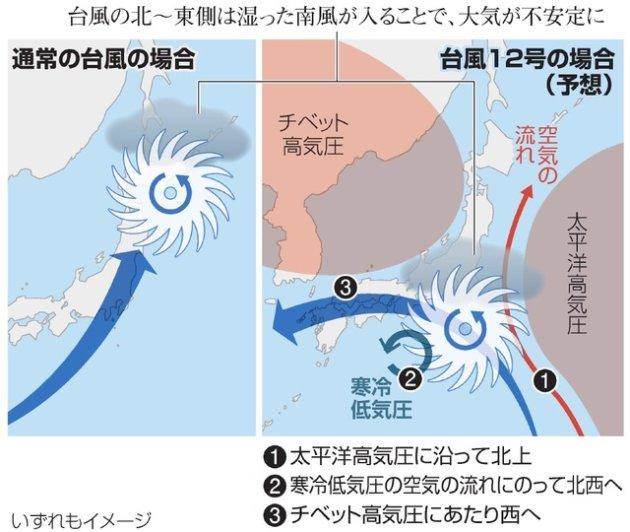 台風12号経路